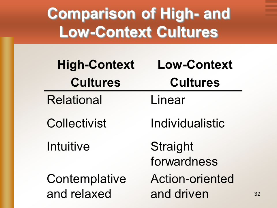 32 High-Context Cultures Low-Context Cultures RelationalLinear CollectivistIndividualistic IntuitiveStraight forwardness Contemplative and relaxed Act