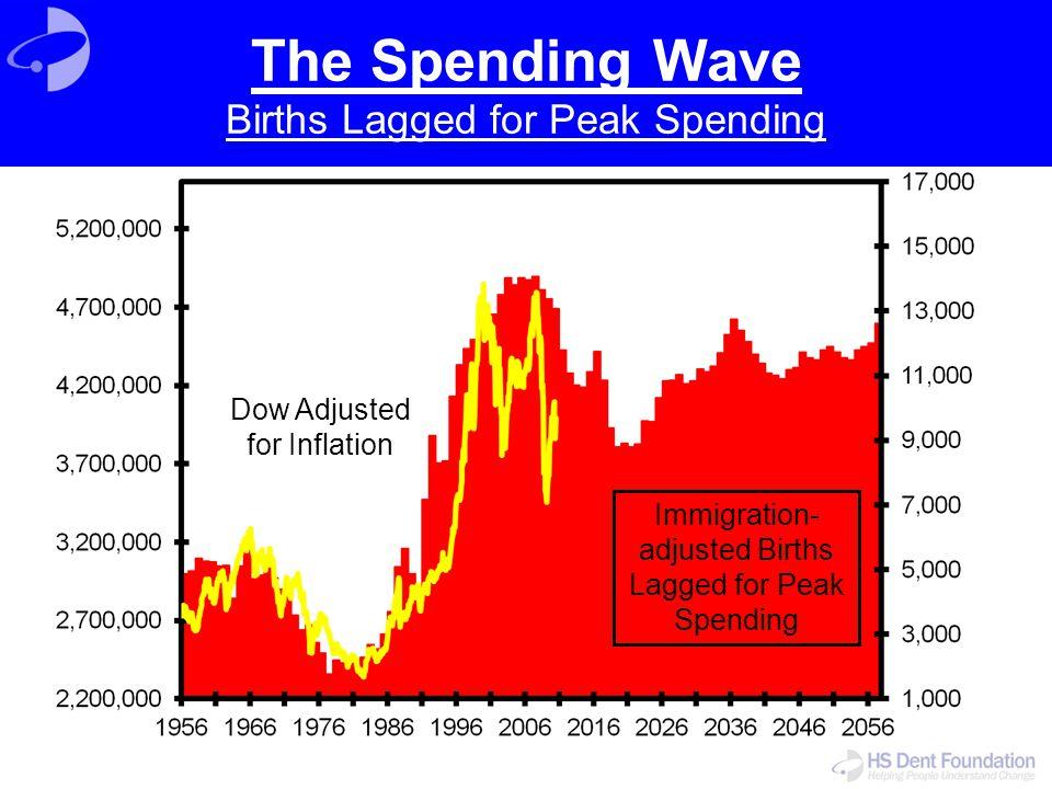 Immigration- adjusted Births Lagged for Peak Spending Dow Adjusted for Inflation The Spending Wave Births Lagged for Peak Spending