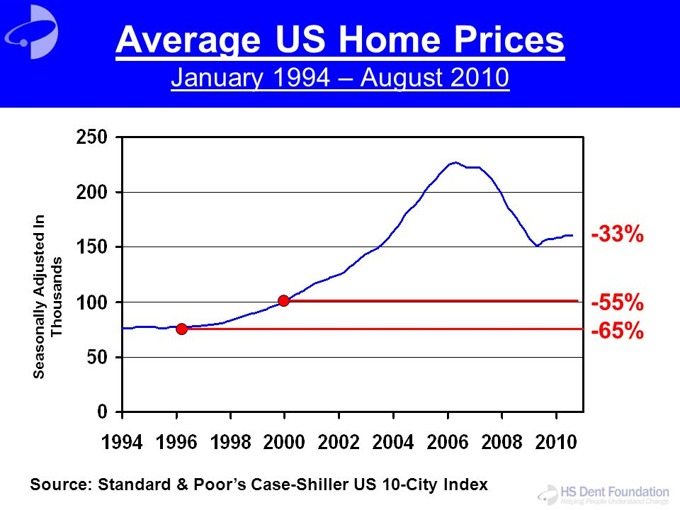-55% -65% -33% Average US Home Prices January 1994 – August 2010 Source: Standard & Poor's Case-Shiller US 10-City Index Seasonally Adjusted In Thousa