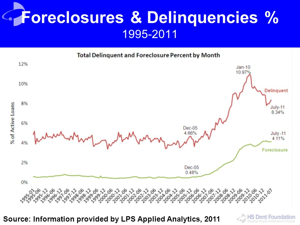 Foreclosures & Delinquencies % 1995-2011 Source: Information provided by LPS Applied Analytics, 2011