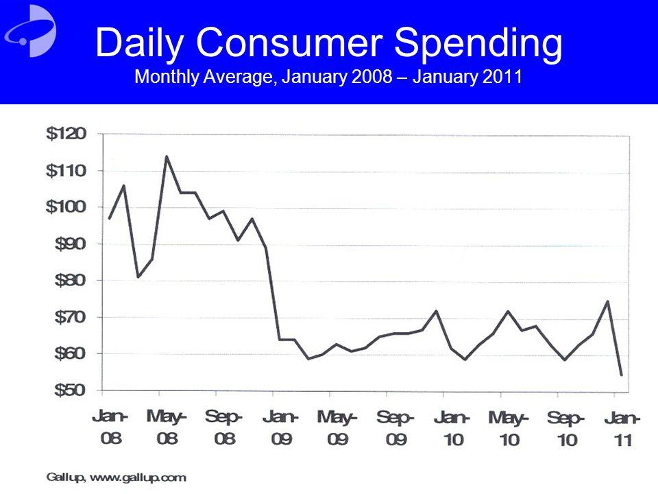 Daily Consumer Spending Monthly Average, January 2008 – January 2011