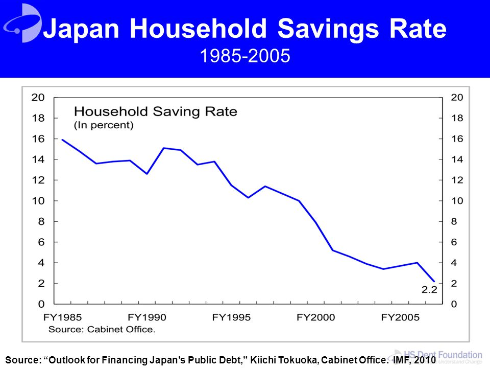 "Japan Household Savings Rate 1985-2005 Source: ""Outlook for Financing Japan's Public Debt,"" Kiichi Tokuoka, Cabinet Office. IMF, 2010"