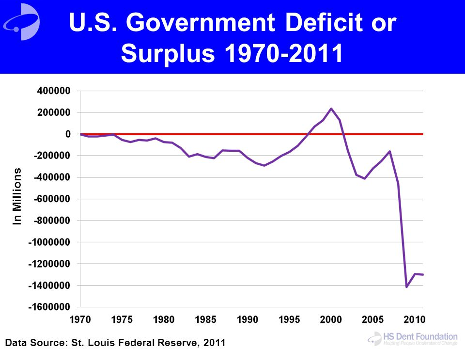 U.S. Government Deficit or Surplus 1970-2011 In Millions Data Source: St. Louis Federal Reserve, 2011