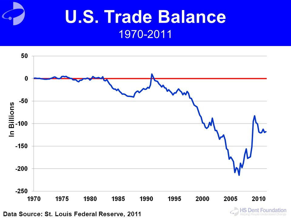 U.S. Trade Balance 1970-2011 In Billions Data Source: St. Louis Federal Reserve, 2011