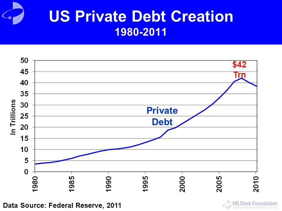 US Private Debt Creation 1980-2011 Data Source: Federal Reserve, 2011 Private Debt In Trillions $42 Trn