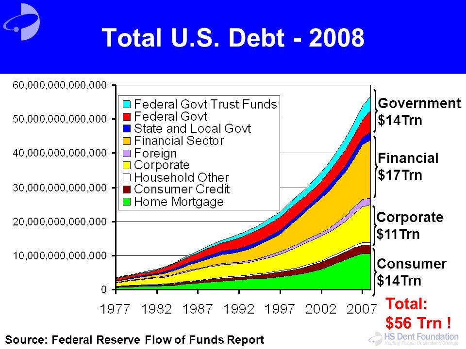 Government $14Trn Financial $17Trn Corporate $11Trn Consumer $14Trn Total: $56 Trn ! Source: Federal Reserve Flow of Funds Report Total U.S. Debt - 20