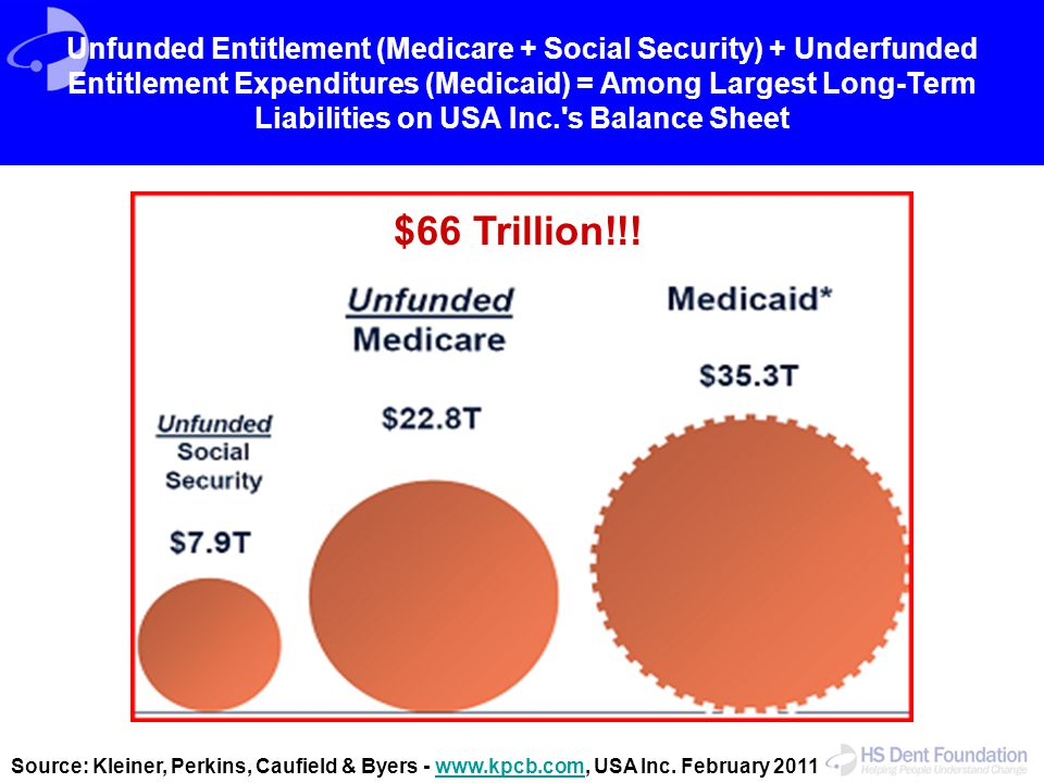 Unfunded Entitlement (Medicare + Social Security) + Underfunded Entitlement Expenditures (Medicaid) = Among Largest Long-Term Liabilities on USA Inc.'