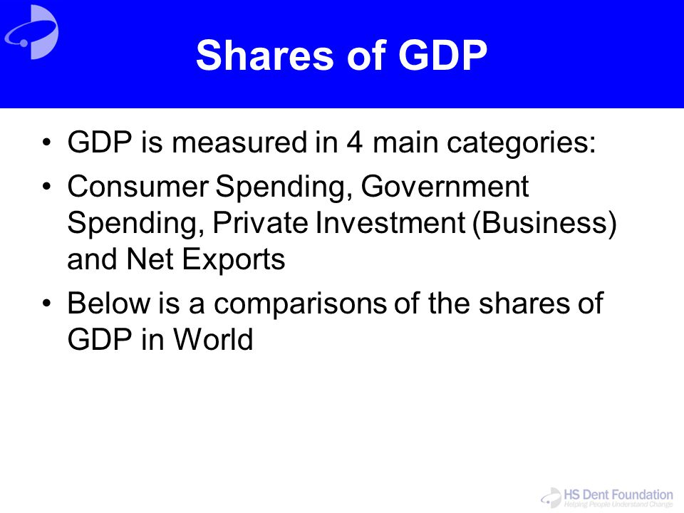 Shares of GDP GDP is measured in 4 main categories: Consumer Spending, Government Spending, Private Investment (Business) and Net Exports Below is a c