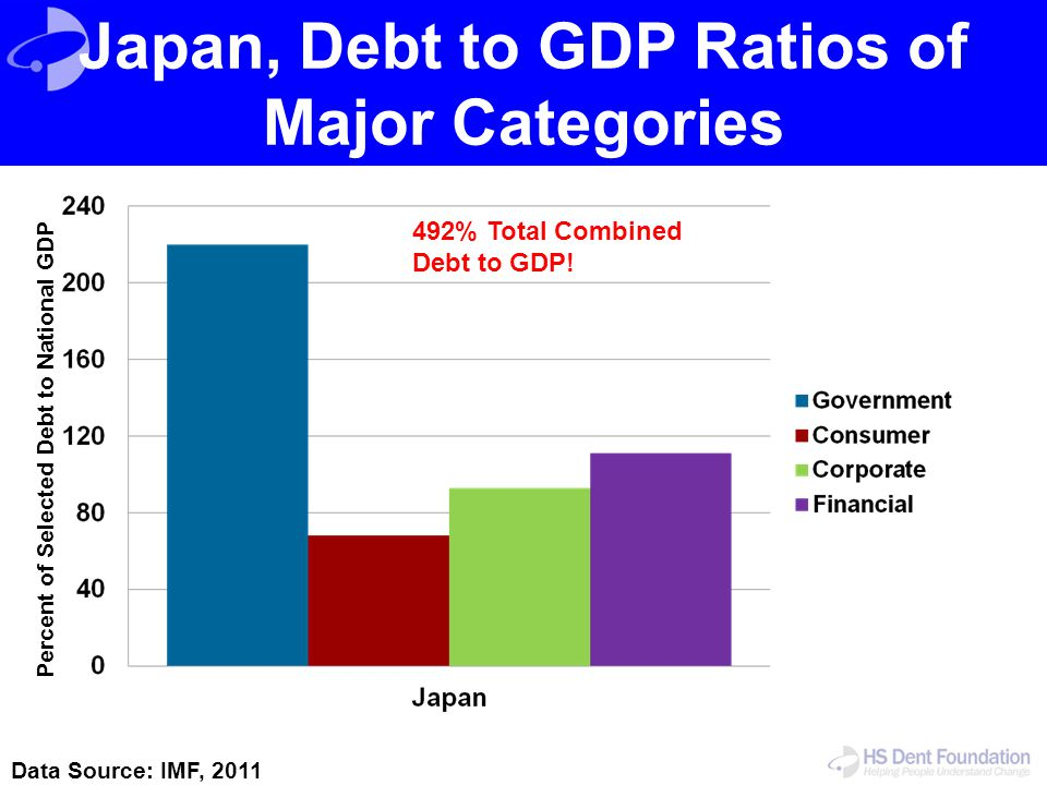 Japan, Debt to GDP Ratios of Major Categories Data Source: IMF, 2011 Percent of Selected Debt to National GDP 492% Total Combined Debt to GDP!