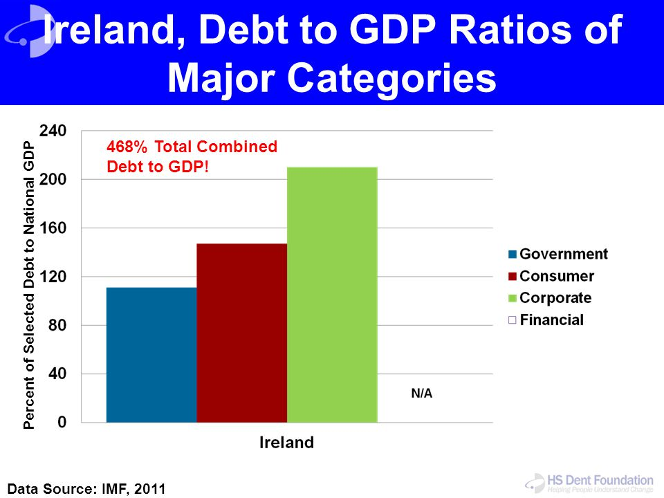 Ireland, Debt to GDP Ratios of Major Categories Data Source: IMF, 2011 Percent of Selected Debt to National GDP 468% Total Combined Debt to GDP!