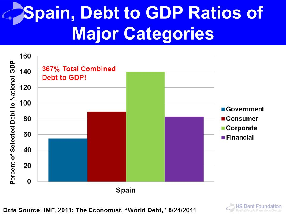 """Spain, Debt to GDP Ratios of Major Categories Data Source: IMF, 2011; The Economist, """"World Debt,"""" 8/24/2011 Percent of Selected Debt to National GDP"""
