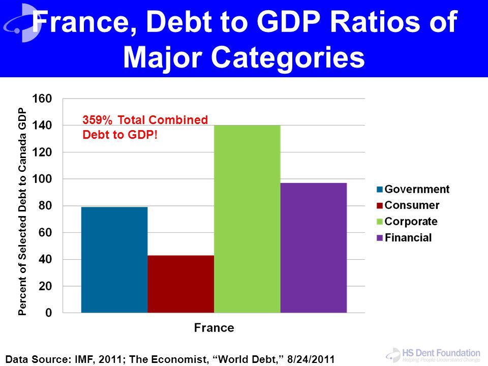 """France, Debt to GDP Ratios of Major Categories Data Source: IMF, 2011; The Economist, """"World Debt,"""" 8/24/2011 Percent of Selected Debt to Canada GDP 3"""