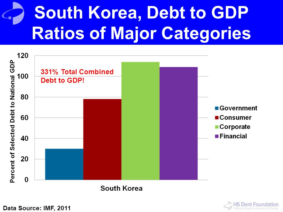 South Korea, Debt to GDP Ratios of Major Categories Data Source: IMF, 2011 Percent of Selected Debt to National GDP 331% Total Combined Debt to GDP!