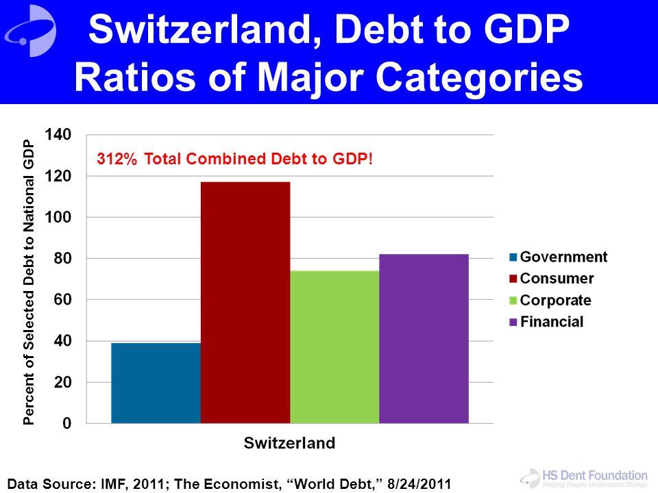 "Switzerland, Debt to GDP Ratios of Major Categories Data Source: IMF, 2011; The Economist, ""World Debt,"" 8/24/2011 Percent of Selected Debt to Nationa"