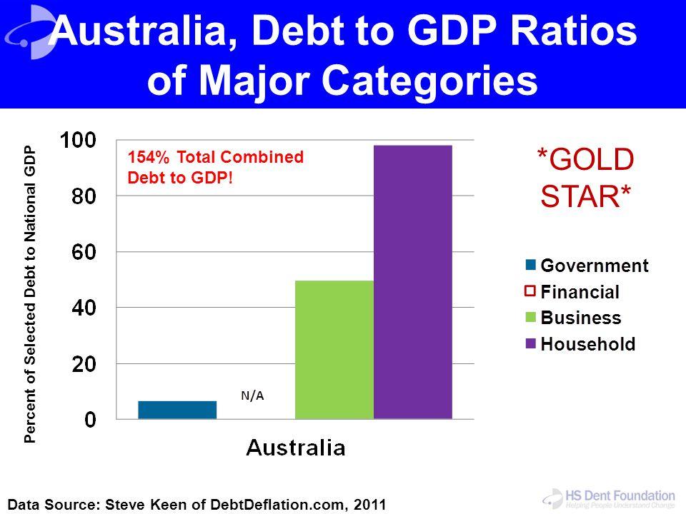 Australia, Debt to GDP Ratios of Major Categories Data Source: Steve Keen of DebtDeflation.com, 2011 Percent of Selected Debt to National GDP 154% Tot