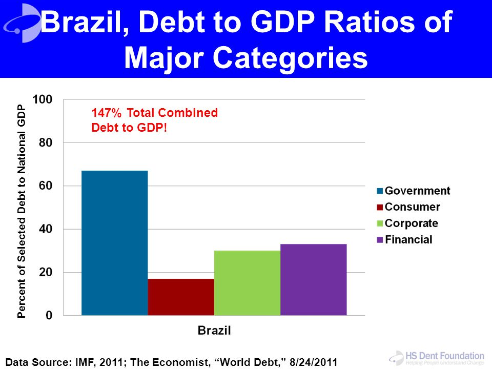 """Brazil, Debt to GDP Ratios of Major Categories Data Source: IMF, 2011; The Economist, """"World Debt,"""" 8/24/2011 Percent of Selected Debt to National GDP"""