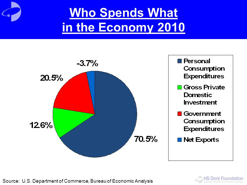 Who Spends What in the Economy 2010 Source: U.S. Department of Commerce, Bureau of Economic Analysis