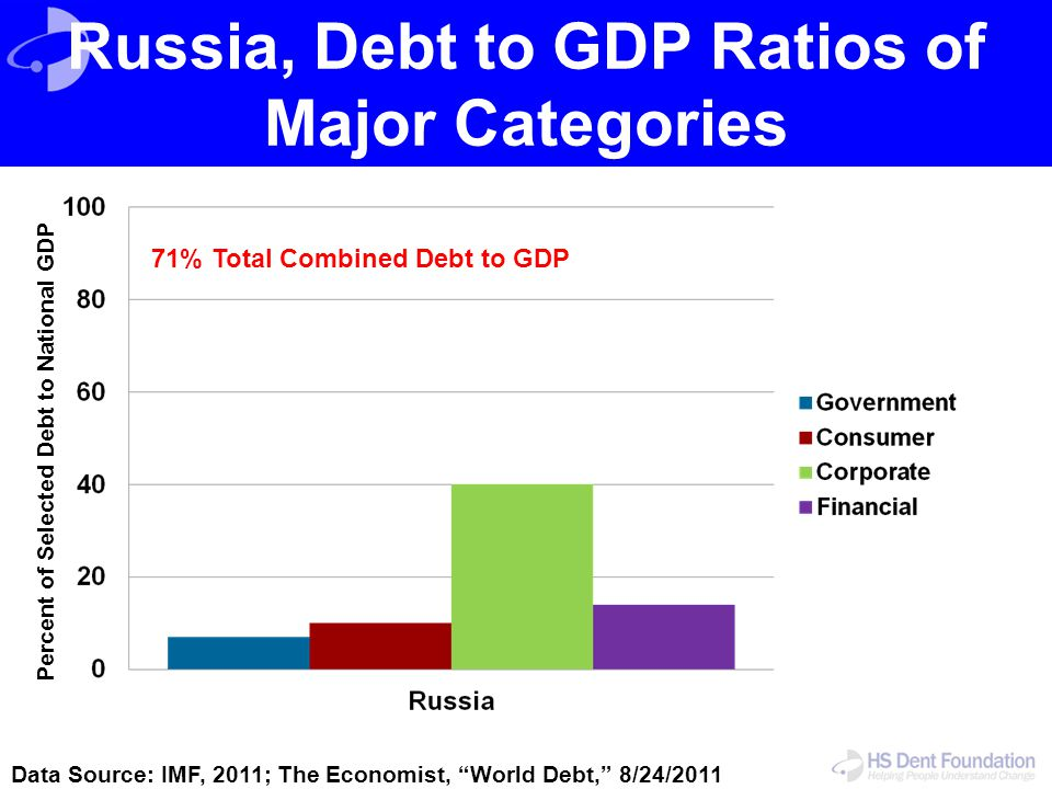"""Russia, Debt to GDP Ratios of Major Categories Data Source: IMF, 2011; The Economist, """"World Debt,"""" 8/24/2011 Percent of Selected Debt to National GDP"""