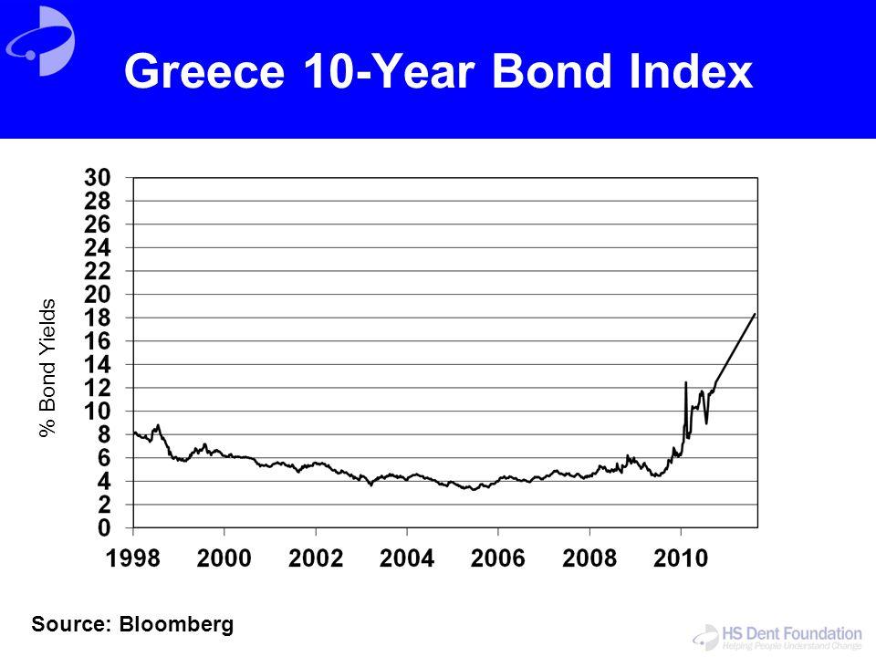 Greece 10-Year Bond Index Source: Bloomberg % Bond Yields