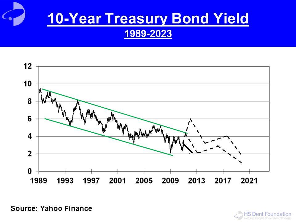 10-Year Treasury Bond Yield 1989-2023 Source: Yahoo Finance