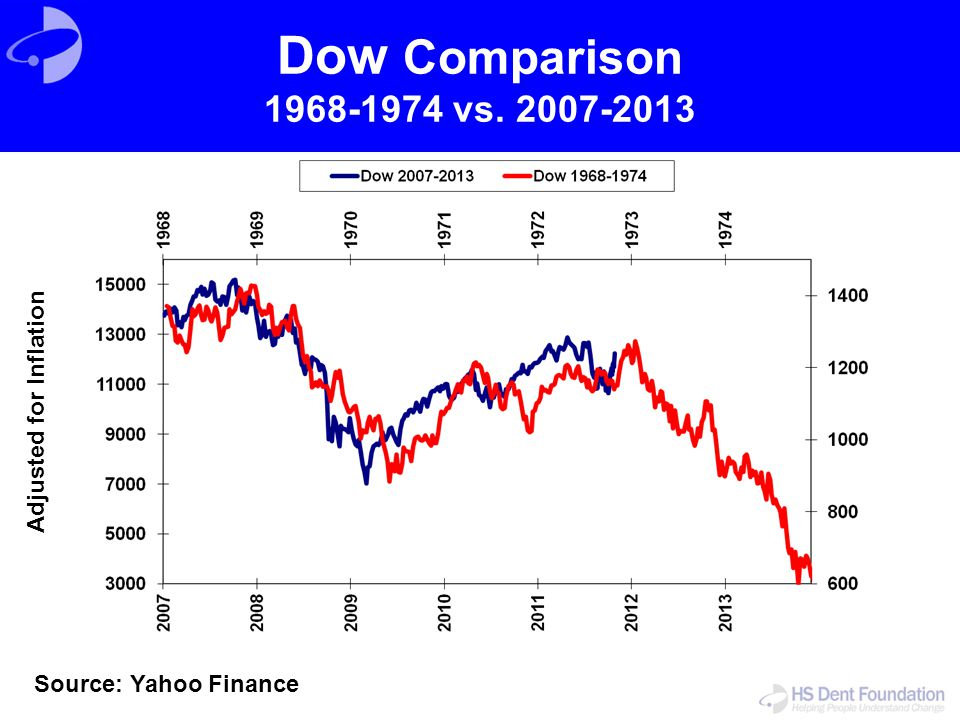 Dow Comparison 1968-1974 vs. 2007-2013 Source: Yahoo Finance Adjusted for Inflation