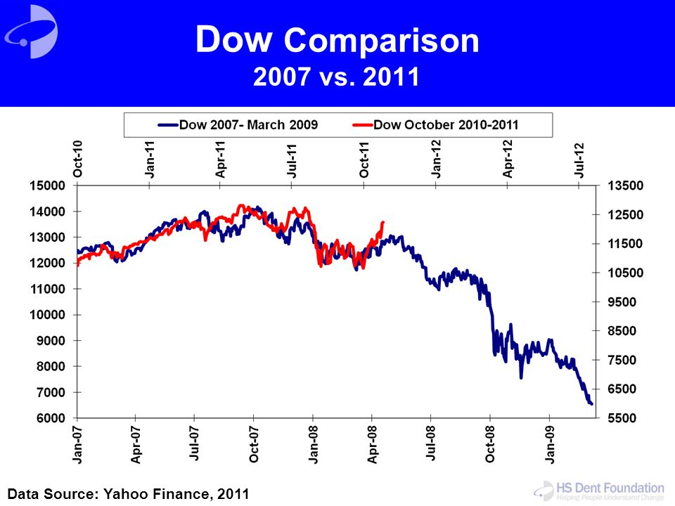 Dow Comparison 2007 vs. 2011 Data Source: Yahoo Finance, 2011