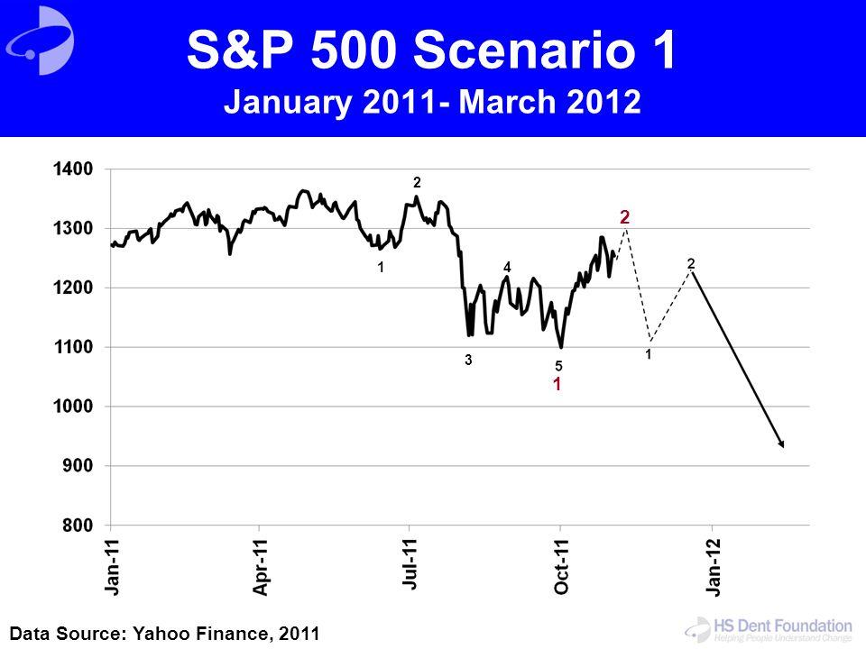S&P 500 Scenario 1 January 2011- March 2012 Data Source: Yahoo Finance, 2011 1 3 2 4 2 1