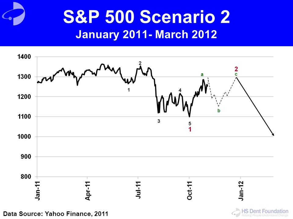S&P 500 Scenario 2 January 2011- March 2012 Data Source: Yahoo Finance, 2011 a