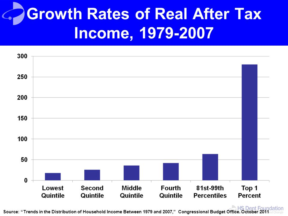 """Growth Rates of Real After Tax Income, 1979-2007 Source: """"Trends in the Distribution of Household Income Between 1979 and 2007,"""" Congressional Budget"""