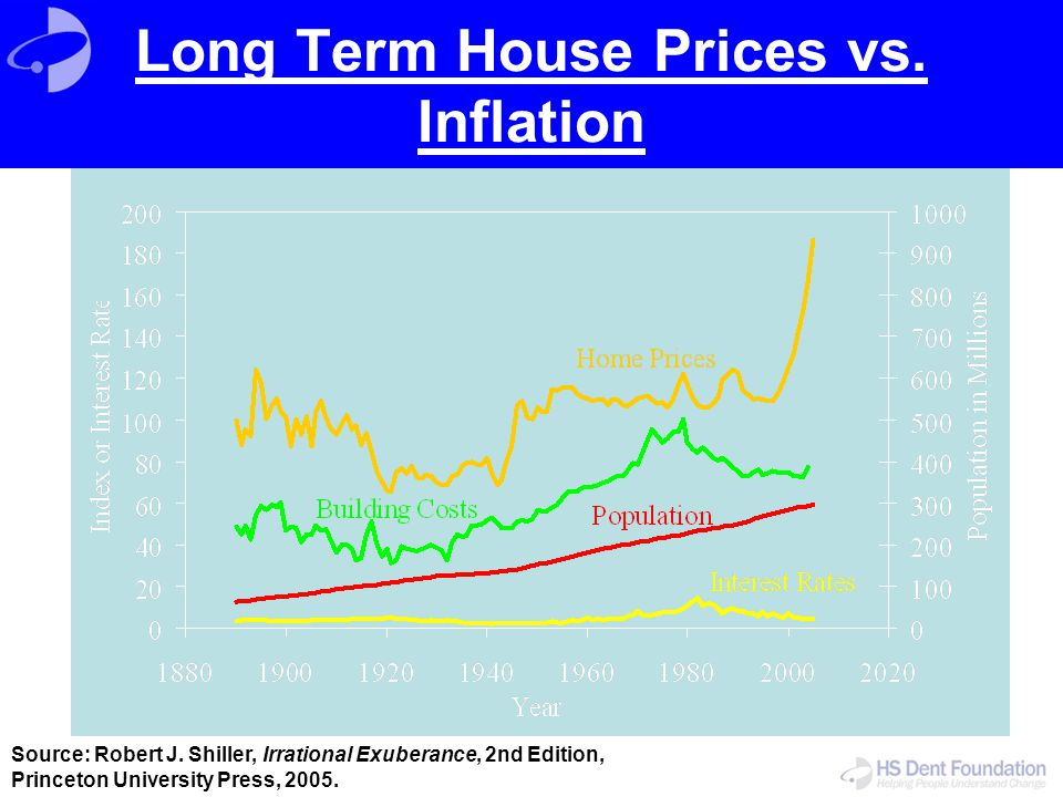 Long Term House Prices vs. Inflation Source: Robert J. Shiller, Irrational Exuberance, 2nd Edition, Princeton University Press, 2005.