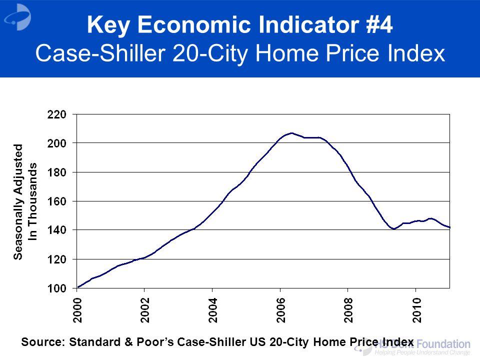 Key Economic Indicator #4 Case-Shiller 20-City Home Price Index Source: Standard & Poor's Case-Shiller US 20-City Home Price Index Seasonally Adjusted