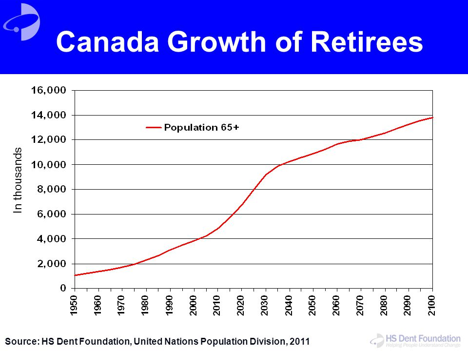 Canada Growth of Retirees Source: HS Dent Foundation, United Nations Population Division, 2011 In thousands