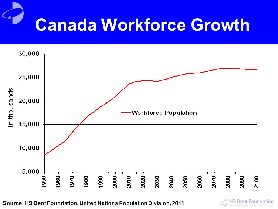 Canada Workforce Growth Source: HS Dent Foundation, United Nations Population Division, 2011 In thousands