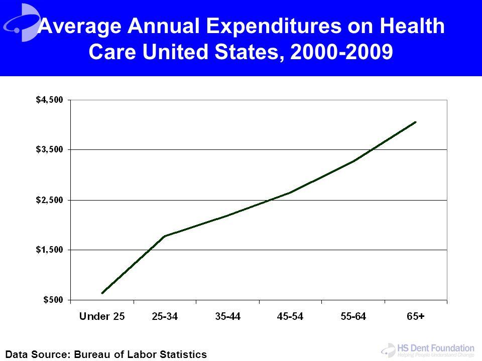 Average Annual Expenditures on Health Care United States, 2000-2009 Data Source: Bureau of Labor Statistics