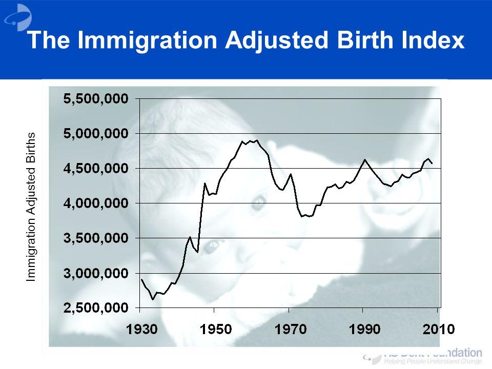 The Immigration Adjusted Birth Index Immigration Adjusted Births
