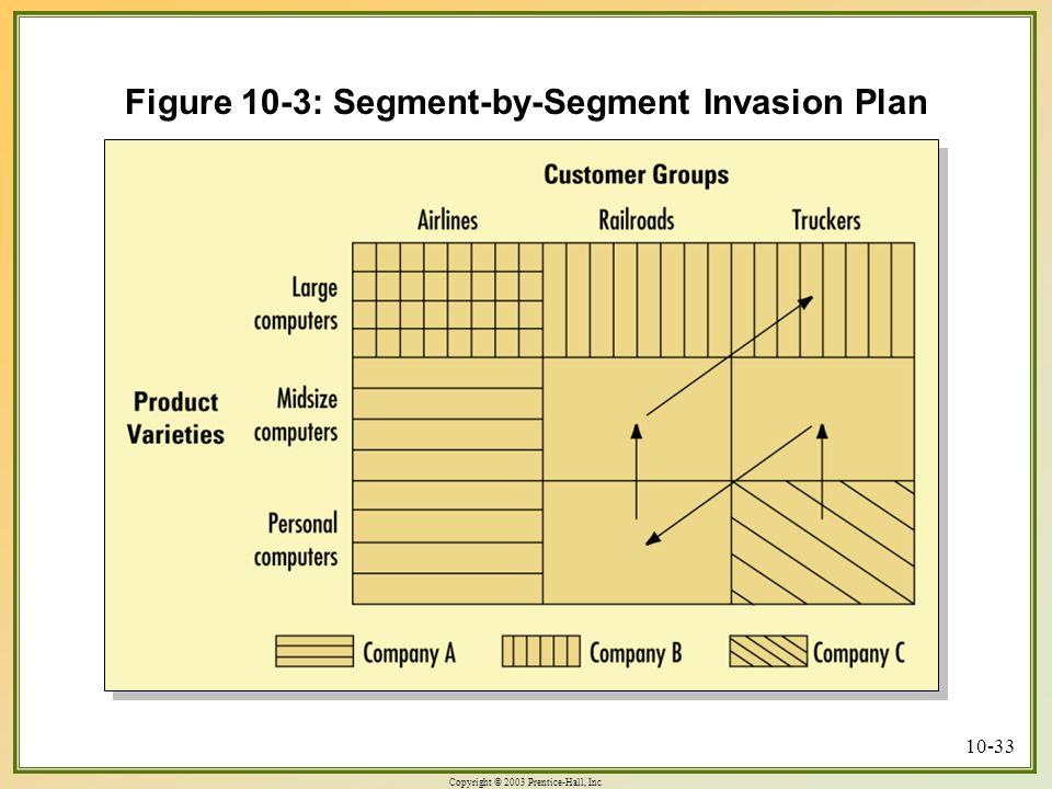 Copyright © 2003 Prentice-Hall, Inc. 10-33 Figure 10-3: Segment-by-Segment Invasion Plan