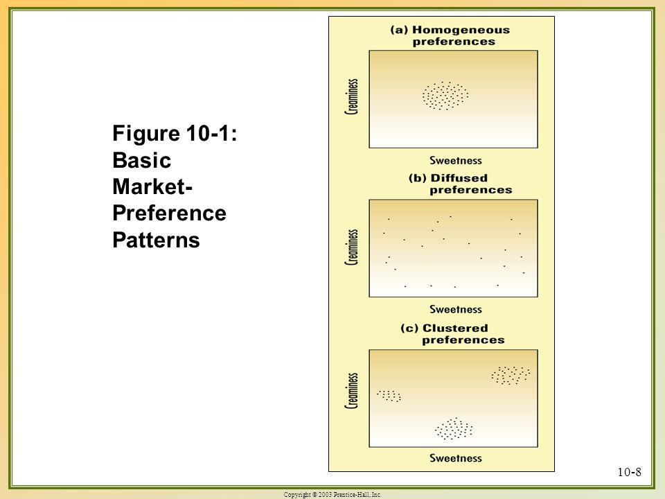 Copyright © 2003 Prentice-Hall, Inc. 10-8 Figure 10-1: Basic Market- Preference Patterns