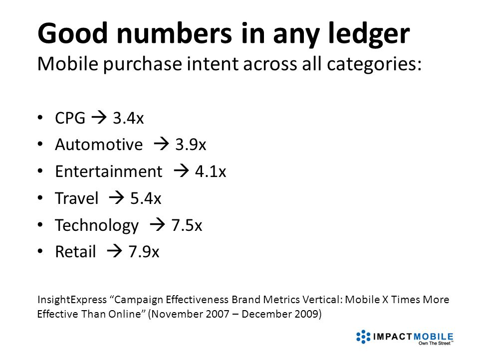 Mobile purchase intent across all categories: CPG  3.4x Automotive  3.9x Entertainment  4.1x Travel  5.4x Technology  7.5x Retail  7.9x InsightE