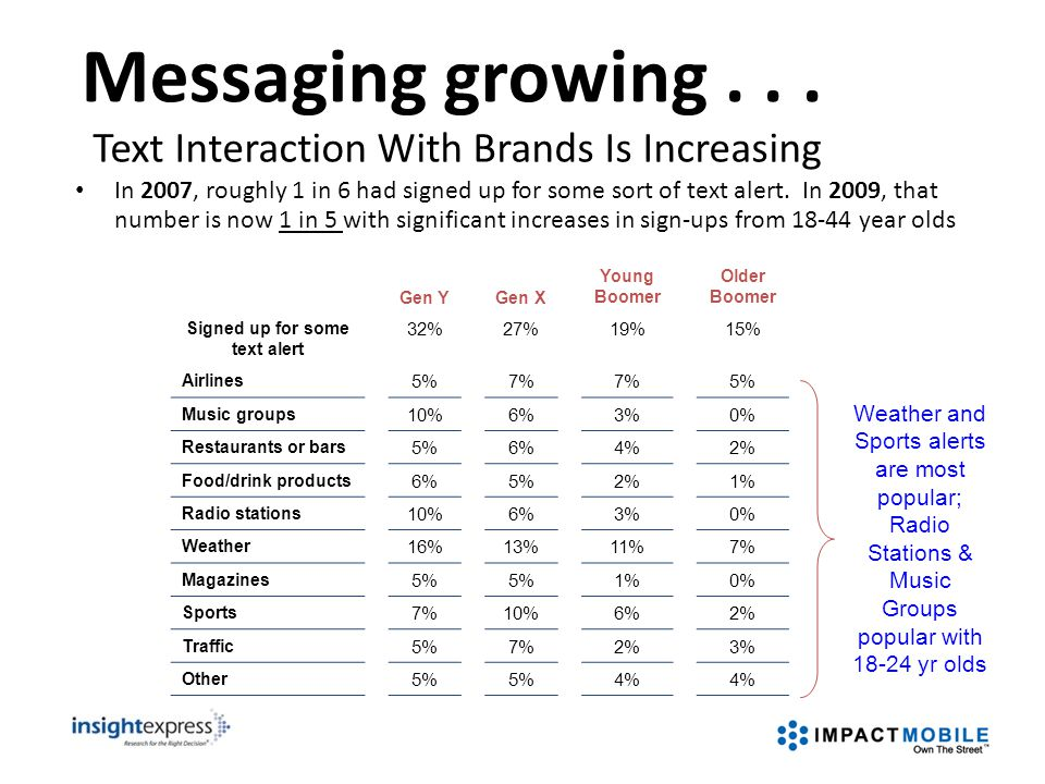 Messaging growing... In 2007, roughly 1 in 6 had signed up for some sort of text alert. In 2009, that number is now 1 in 5 with significant increases