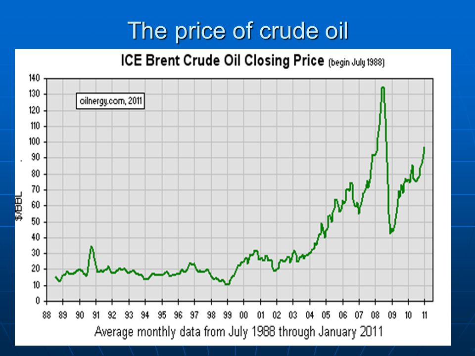 The price of crude oil