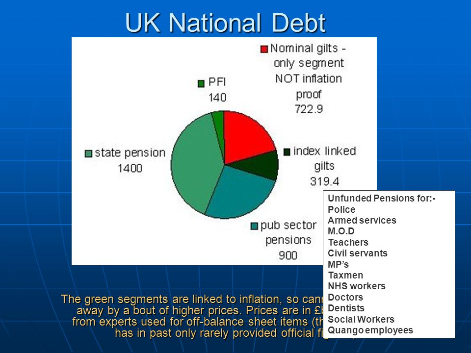 UK National Debt The green segments are linked to inflation, so cannot be eroded away by a bout of higher prices.