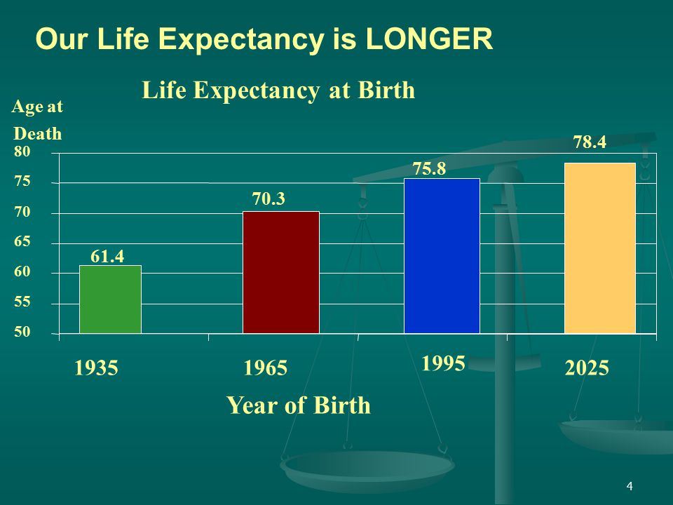 4 Life Expectancy at Birth 61.4 70.3 75.8 78.4 50 55 60 65 70 75 80 19351965 1995 2025 Year of Birth Age at Death Our Life Expectancy is LONGER