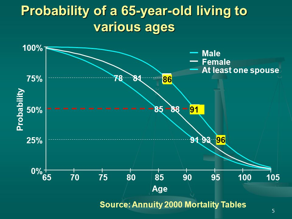 5 Probability of a 65-year-old living to various ages 0% 25% 50% 75% 100% 65707580859095100105 Male Female At least one spouse Age 788186858891 9396 Probability Source: Annuity 2000 Mortality Tables 86 91
