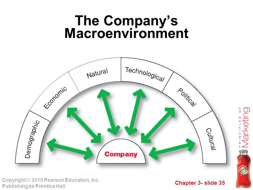 Chapter 3- slide 35 Copyright © 2010 Pearson Education, Inc. Publishing as Prentice Hall The Company's Macroenvironment
