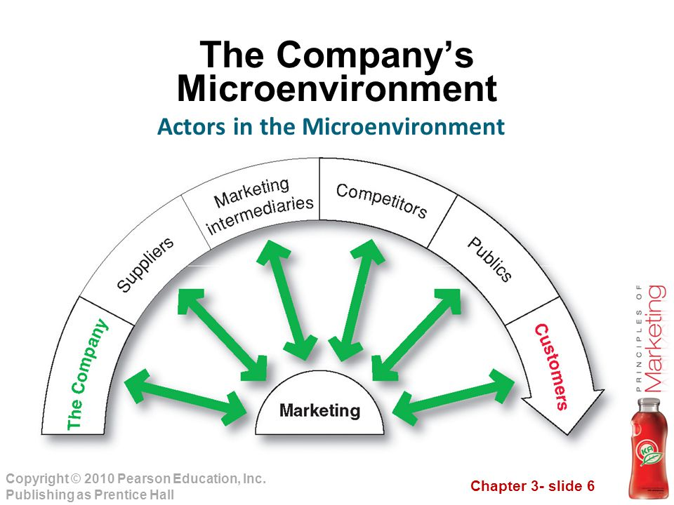 Chapter 3- slide 6 Copyright © 2010 Pearson Education, Inc. Publishing as Prentice Hall The Company's Microenvironment Actors in the Microenvironment