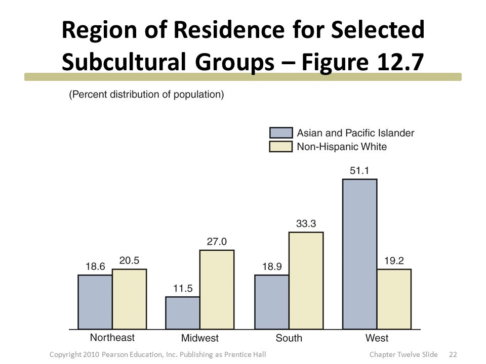 Region of Residence for Selected Subcultural Groups – Figure 12.7 22Copyright 2010 Pearson Education, Inc. Publishing as Prentice HallChapter Twelve S