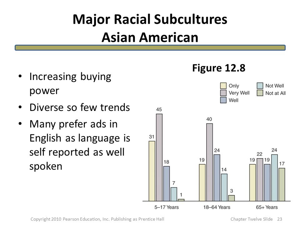 Major Racial Subcultures Asian American Increasing buying power Diverse so few trends Many prefer ads in English as language is self reported as well