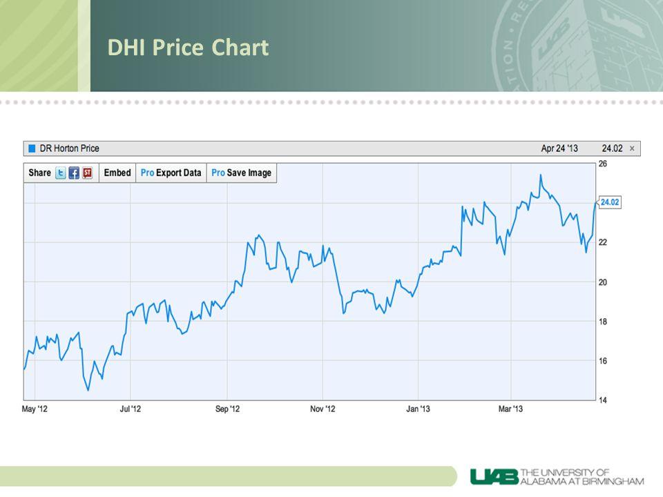 DHI Price Chart