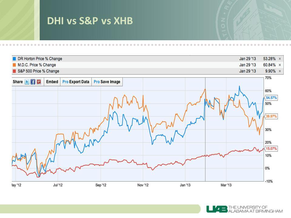 DHI vs S&P vs XHB