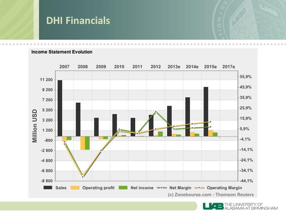 DHI Financials